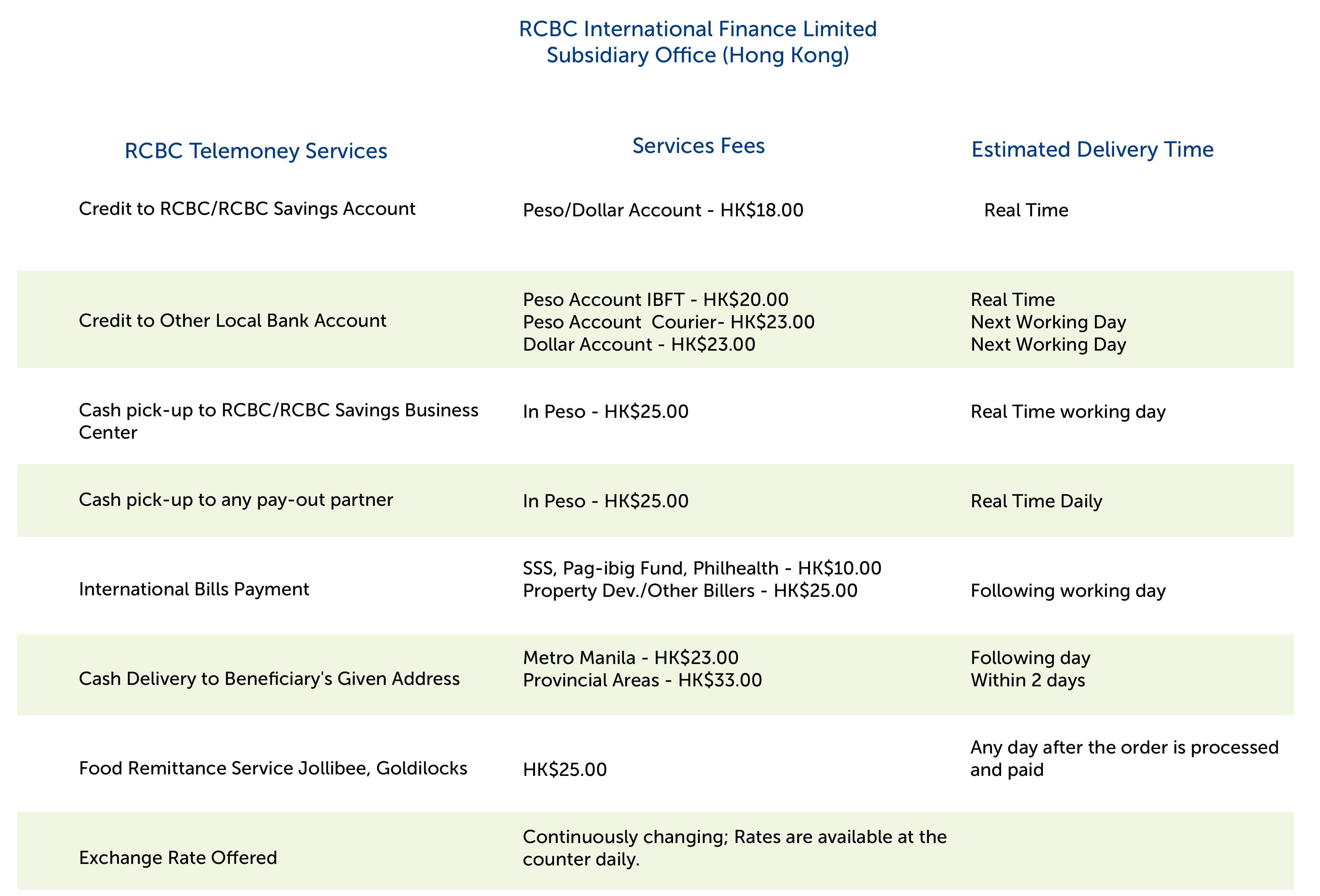 Rizal Commercial Banking Corporation Wiring Money To Foreign Bank Account Note Fees May Change Without Prior Notice