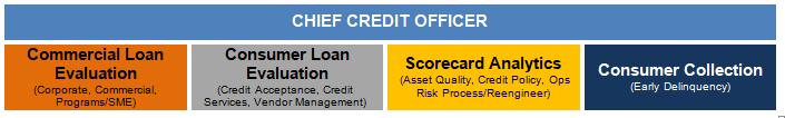 Enterprise Risk Management Credit Management Group