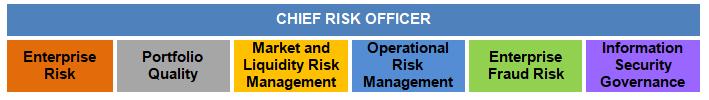 Enterprise Risk Management Risk Management Group