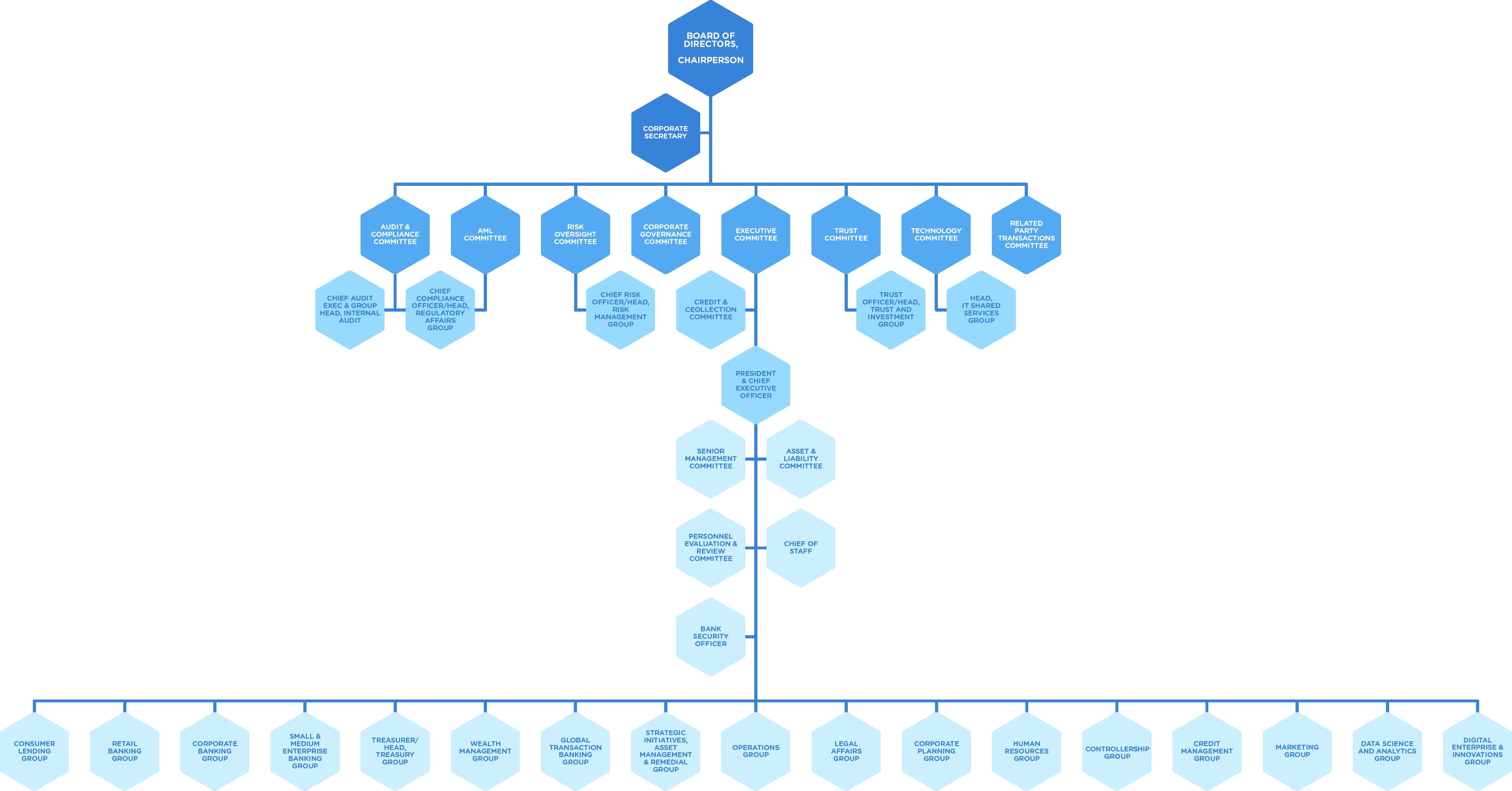 rcbc-organizational-chart