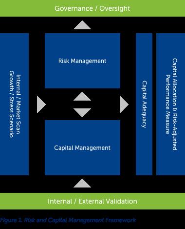 Risk-and-Capital-Management-Framework
