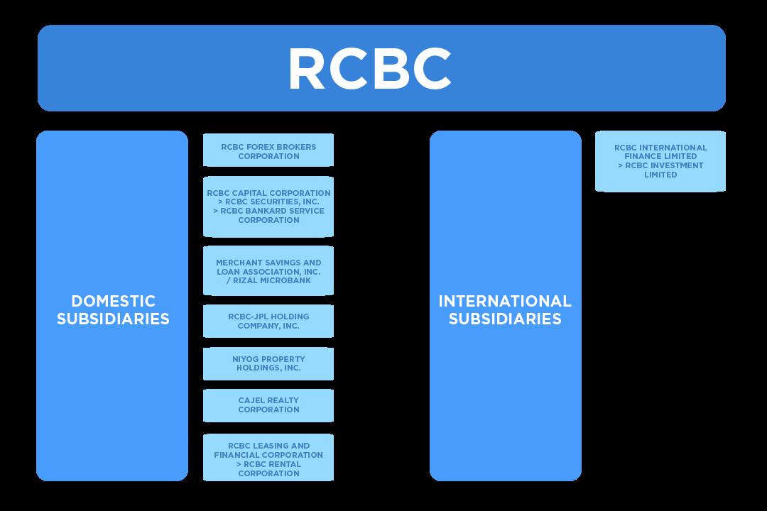 rcbc-subsidiaries